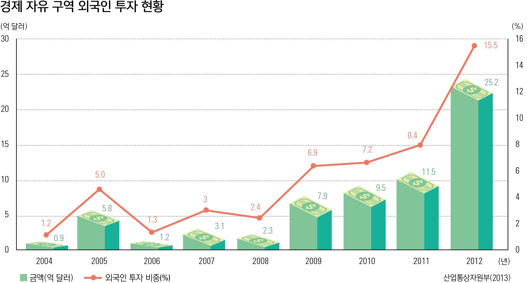 경제 자유 구역 외국인 투자 현황