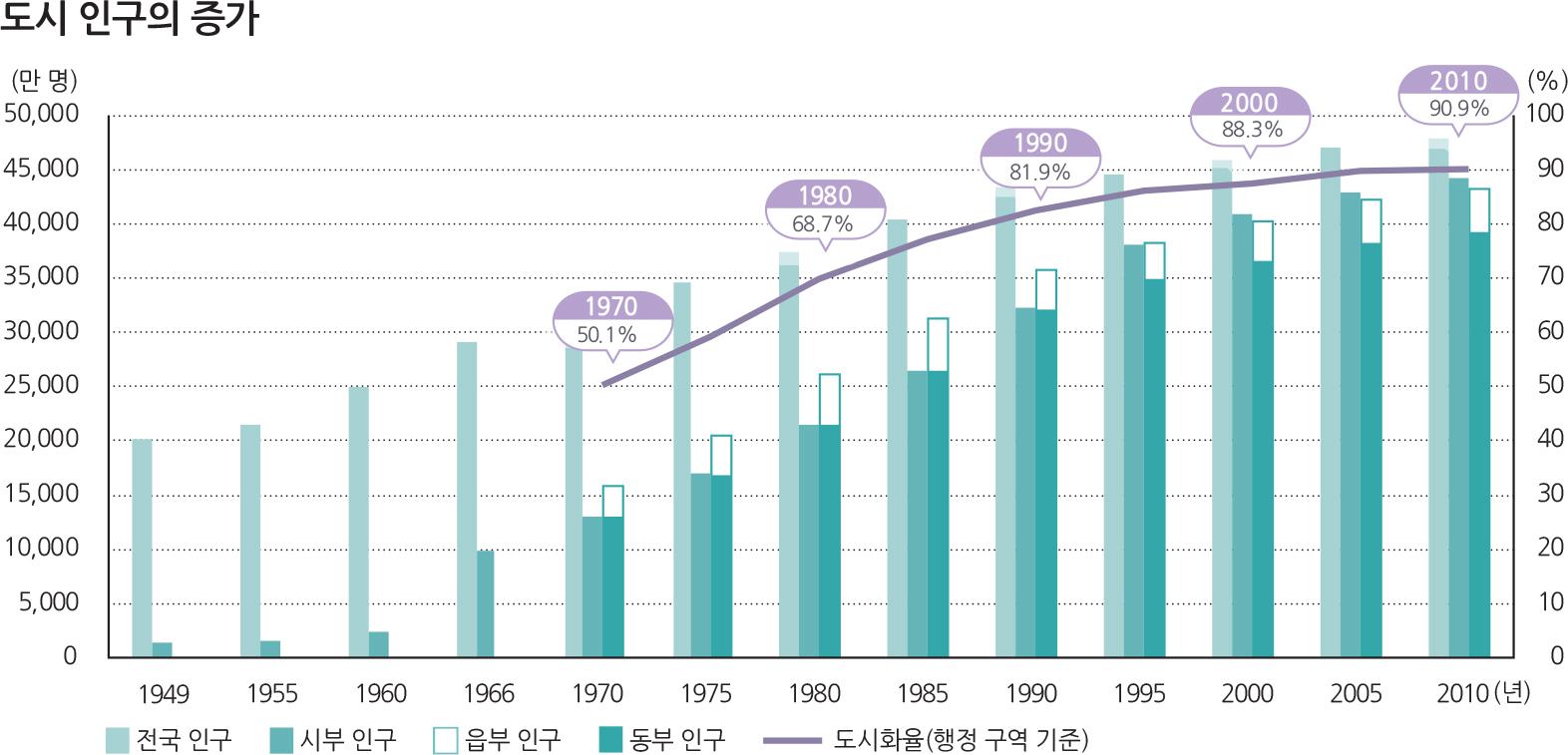 도시 인구의 증가