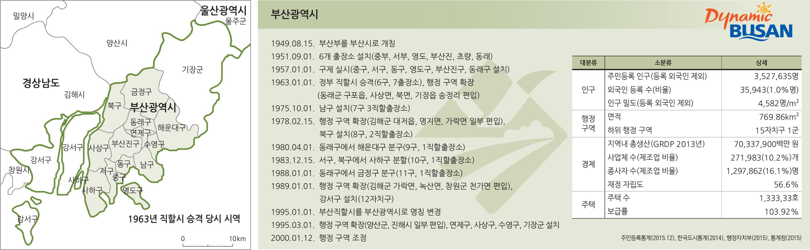 특별시, 광역시, 특별자치시의 성장 - 부산광역시