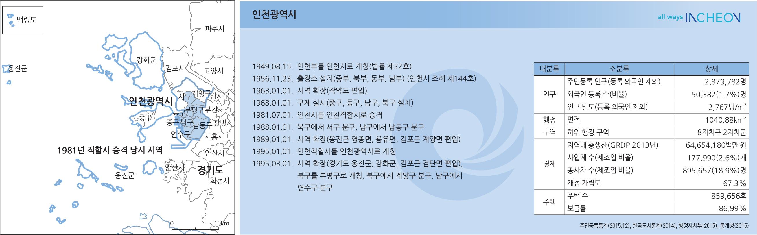 특별시, 광역시, 특별자치시의 성장 - 인천광역시