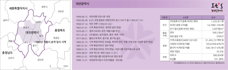 특별시, 광역시, 특별자치시의 성장 - 대전광역시