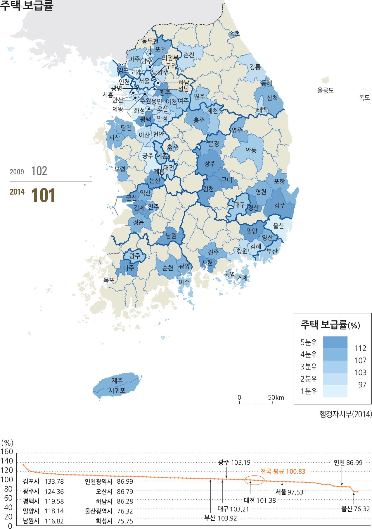 주택보급률