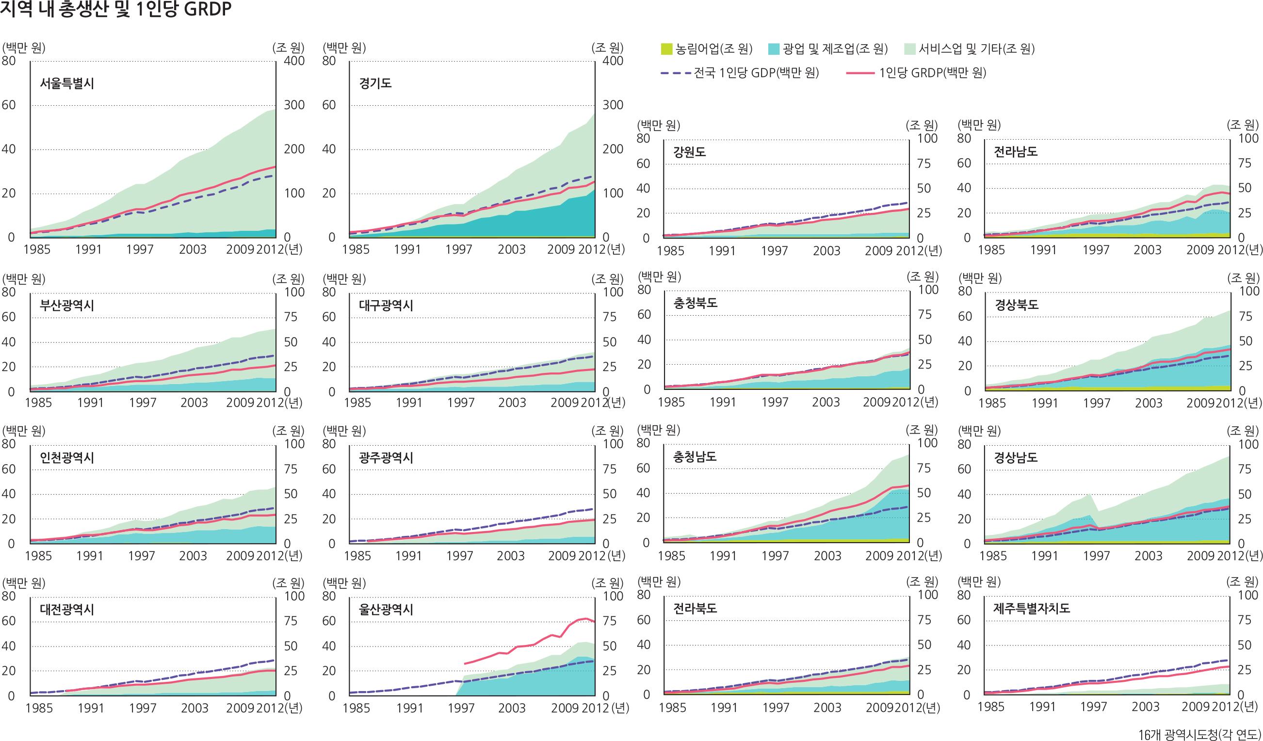 지역 내 성장률(2007 - 2012년)