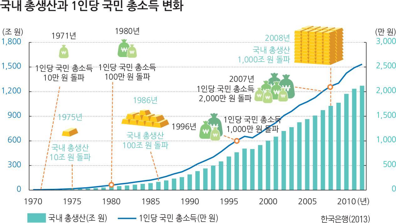 국내총생산과1인당국민총소득변화