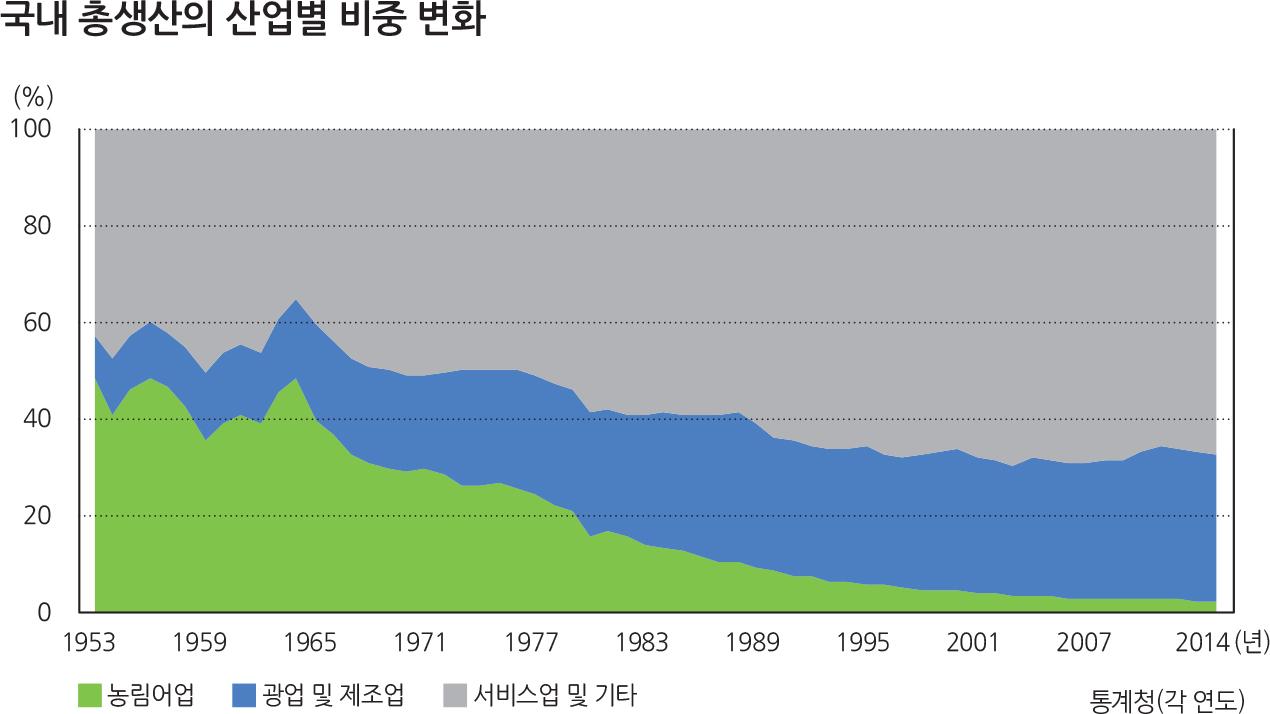 국내총생산의산업별비중변화