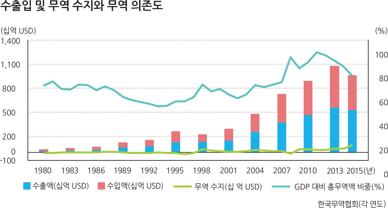 수출입및무역수지와무역의존도