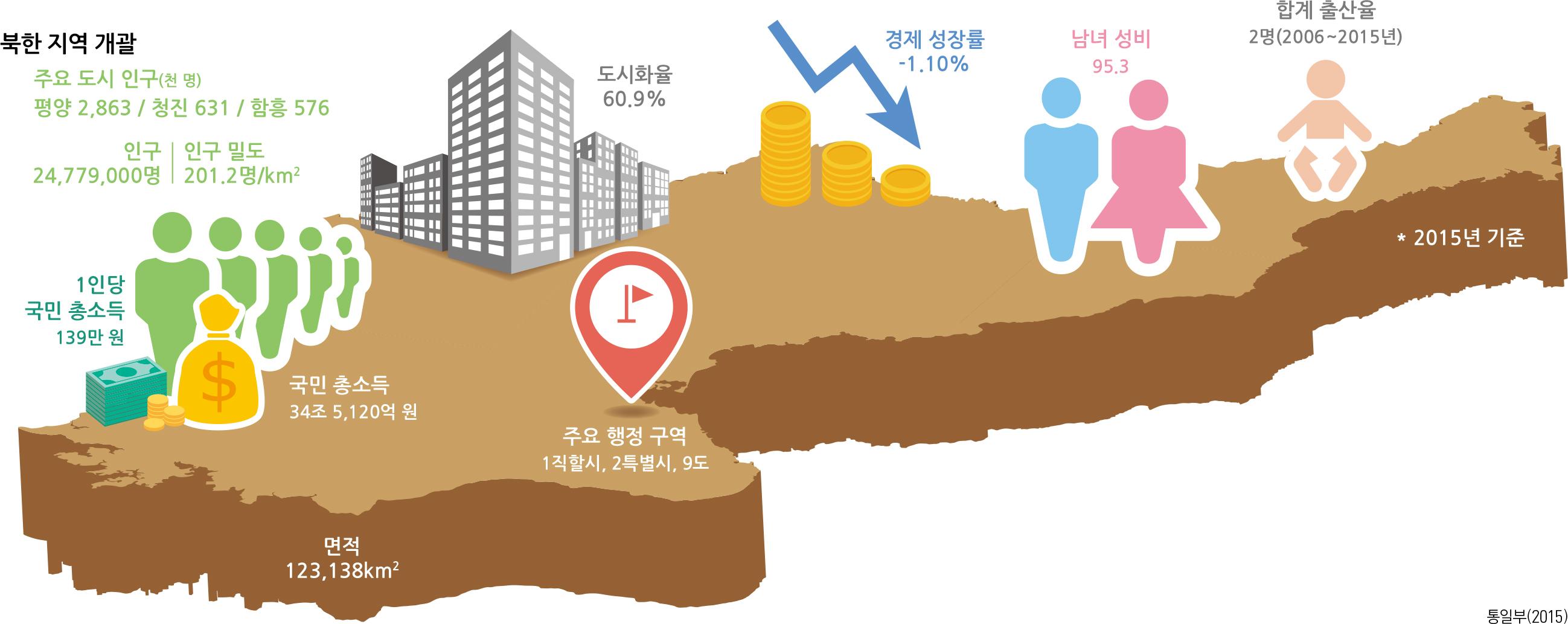 북한 지역 개괄