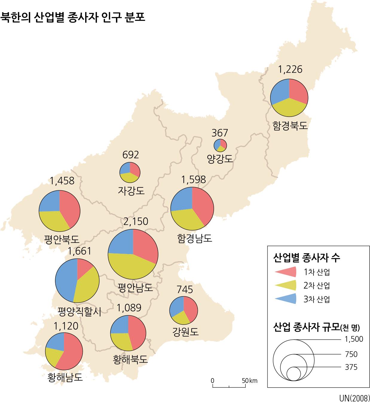 북한의 산업별 종사자 인구 분포