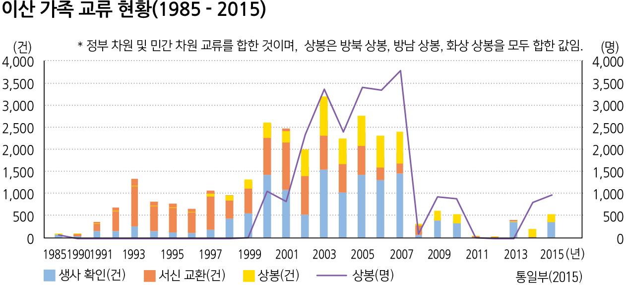 이산 가족 교류 현황(1985 - 2015)
