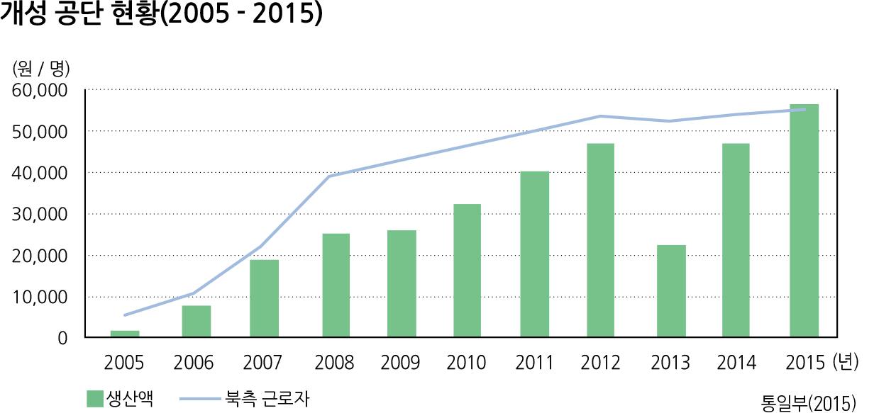 개성 공단 현황(2005 - 2015)