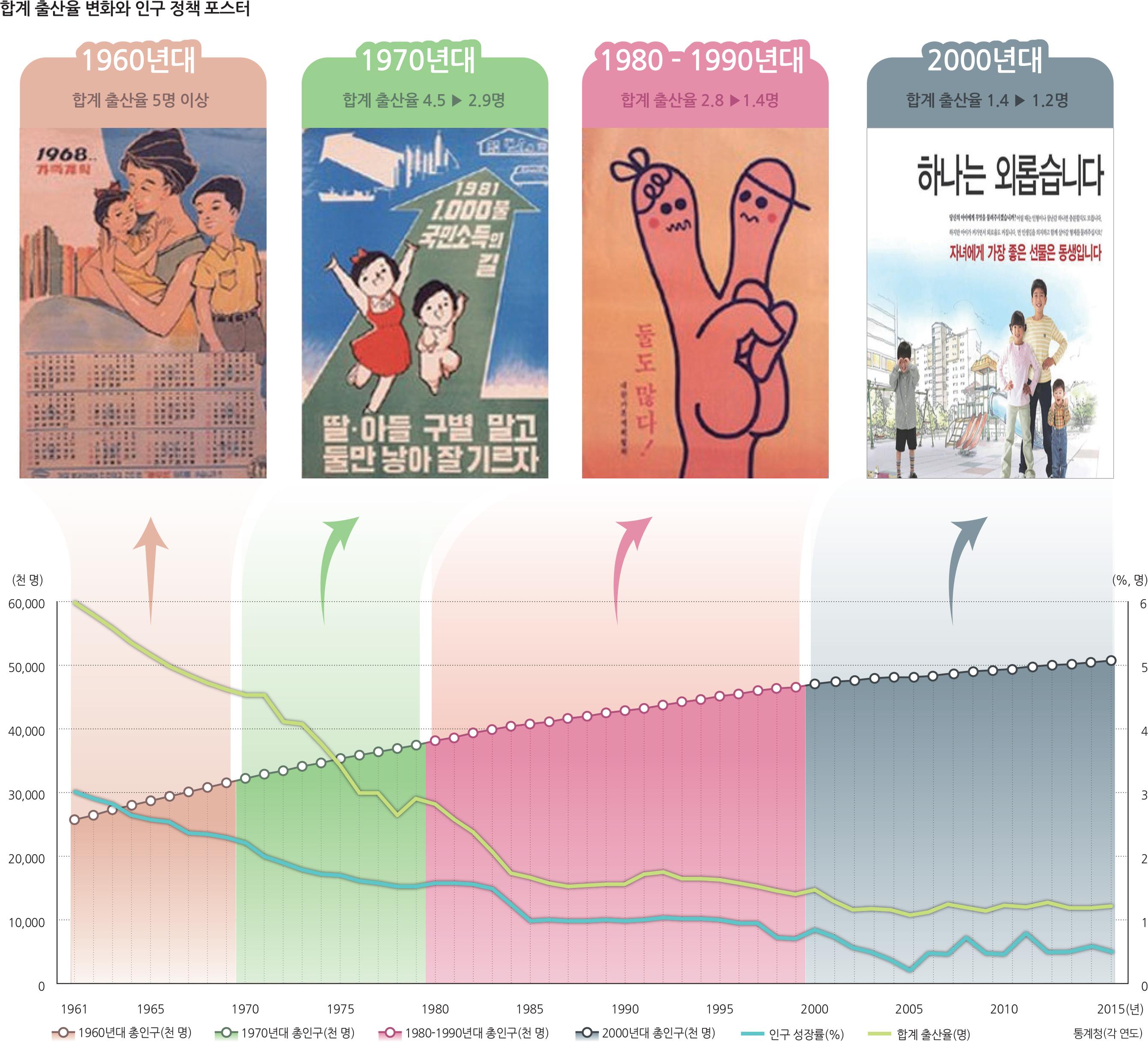합계출산율변화와인구정책포스터