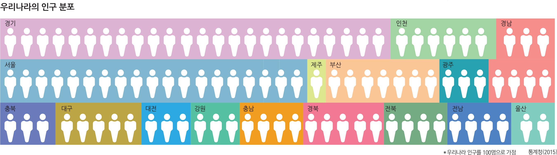 우리나라의 인구 분포