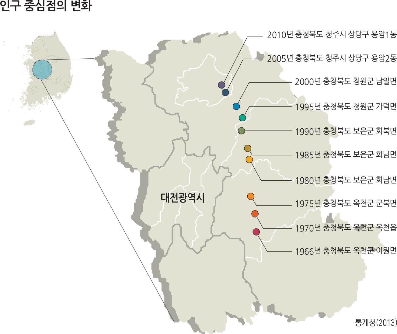 인구 중심점의 변화