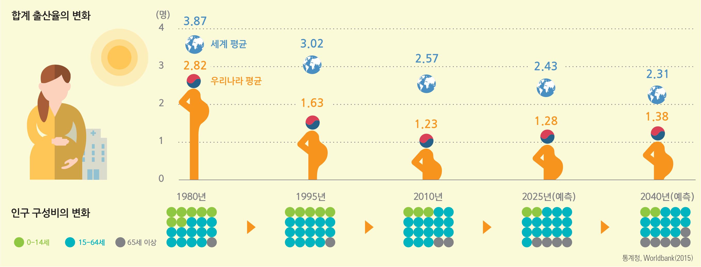 합계 출산율의 변화