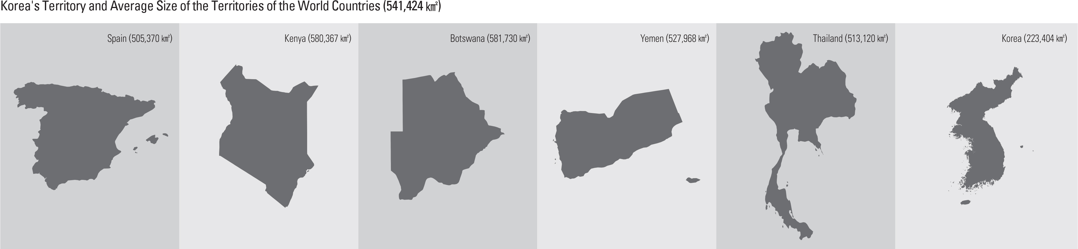 Korea's Territory and Average Size of the Territories of the World Countries