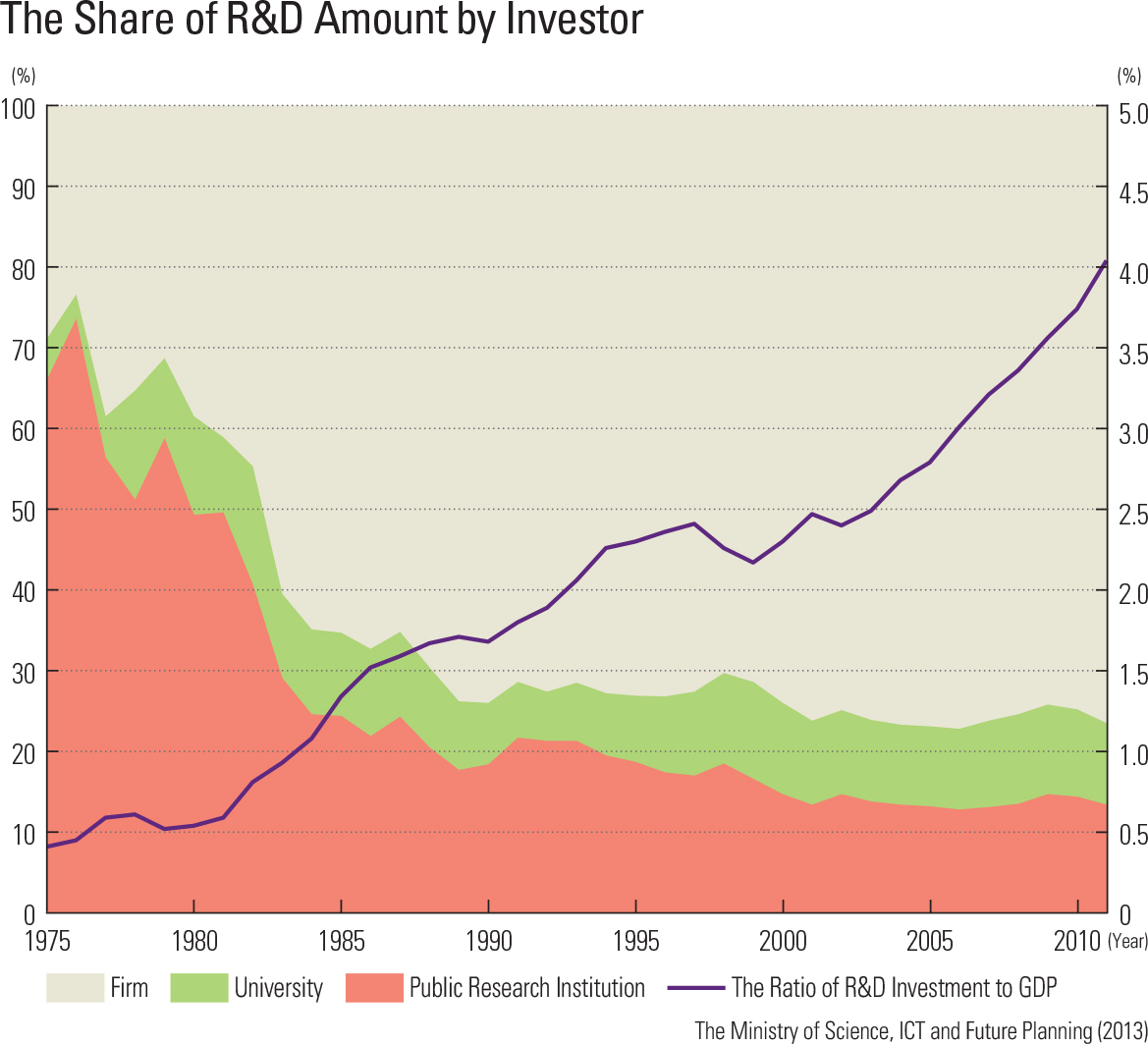 The Share of R&D Amount by Investor