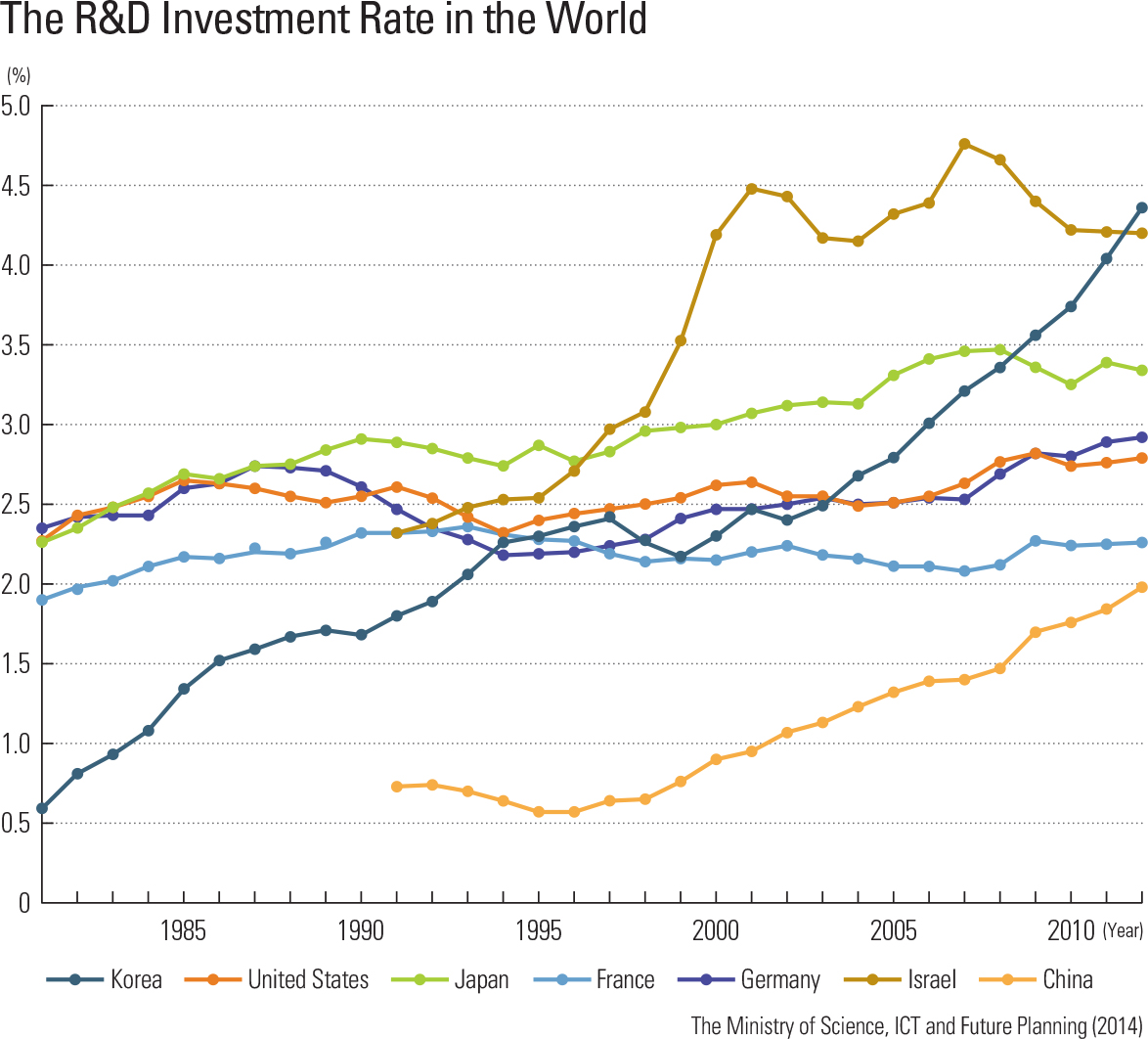 The R&D Investment Rate in the World