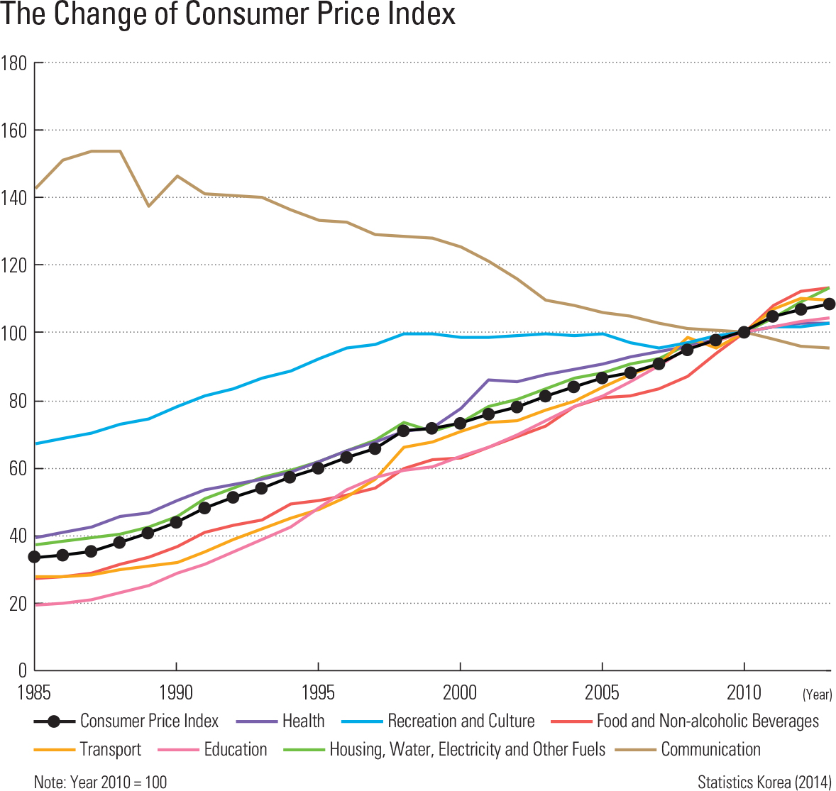 The Change of Consumer Price Index