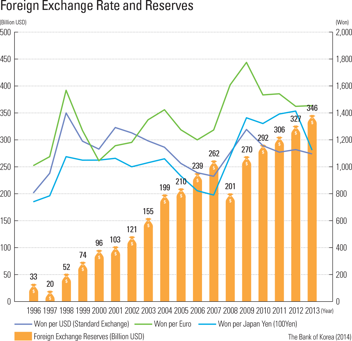Foreign Exchange Rate and Reserves