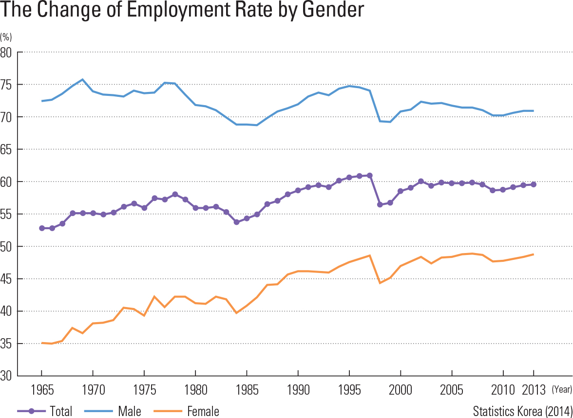 The Change of Employment Rate by Gender