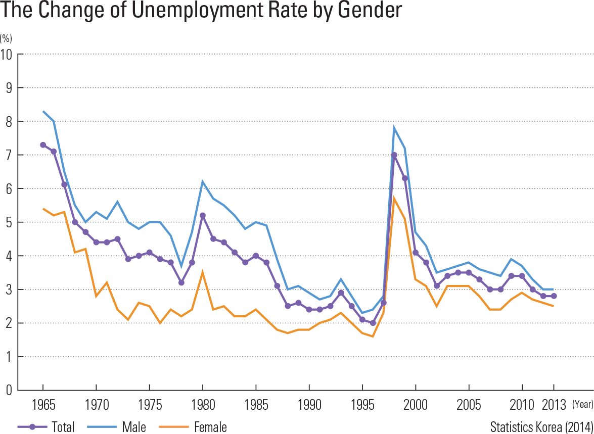 The Change of Unemployment Rate by Gender