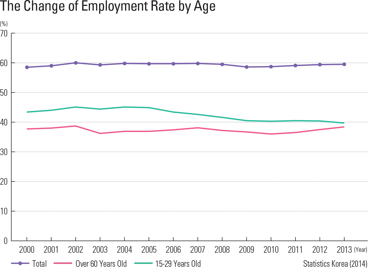 The Change of Employment Rate by Age