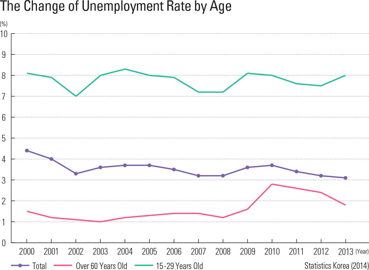 The Change of Unemployment Rate by Age