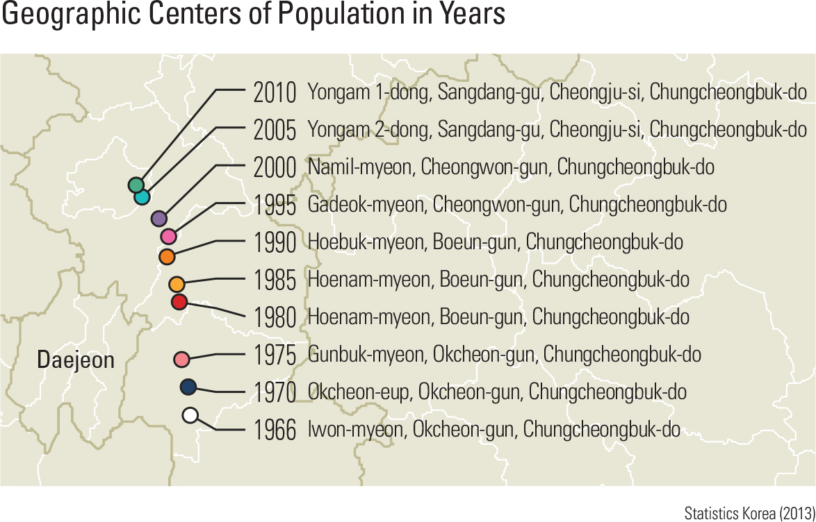 Geographic Centers of Population in Years