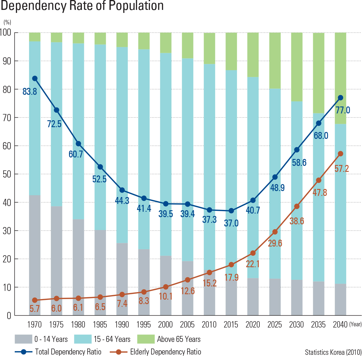 Dependency Rate of Population