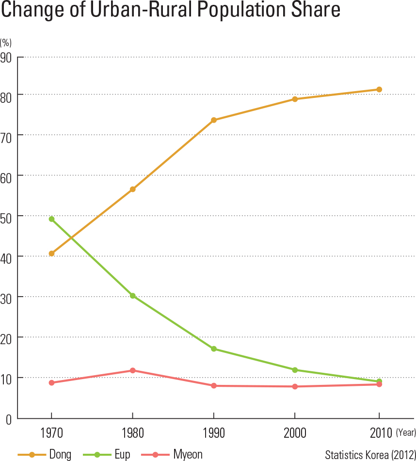 Change of Urban-Rural Population Share