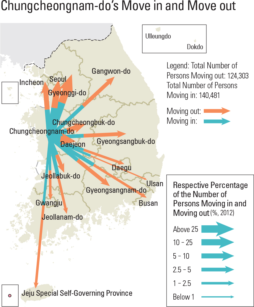 Chungcheongnam-do's Move in and Move out