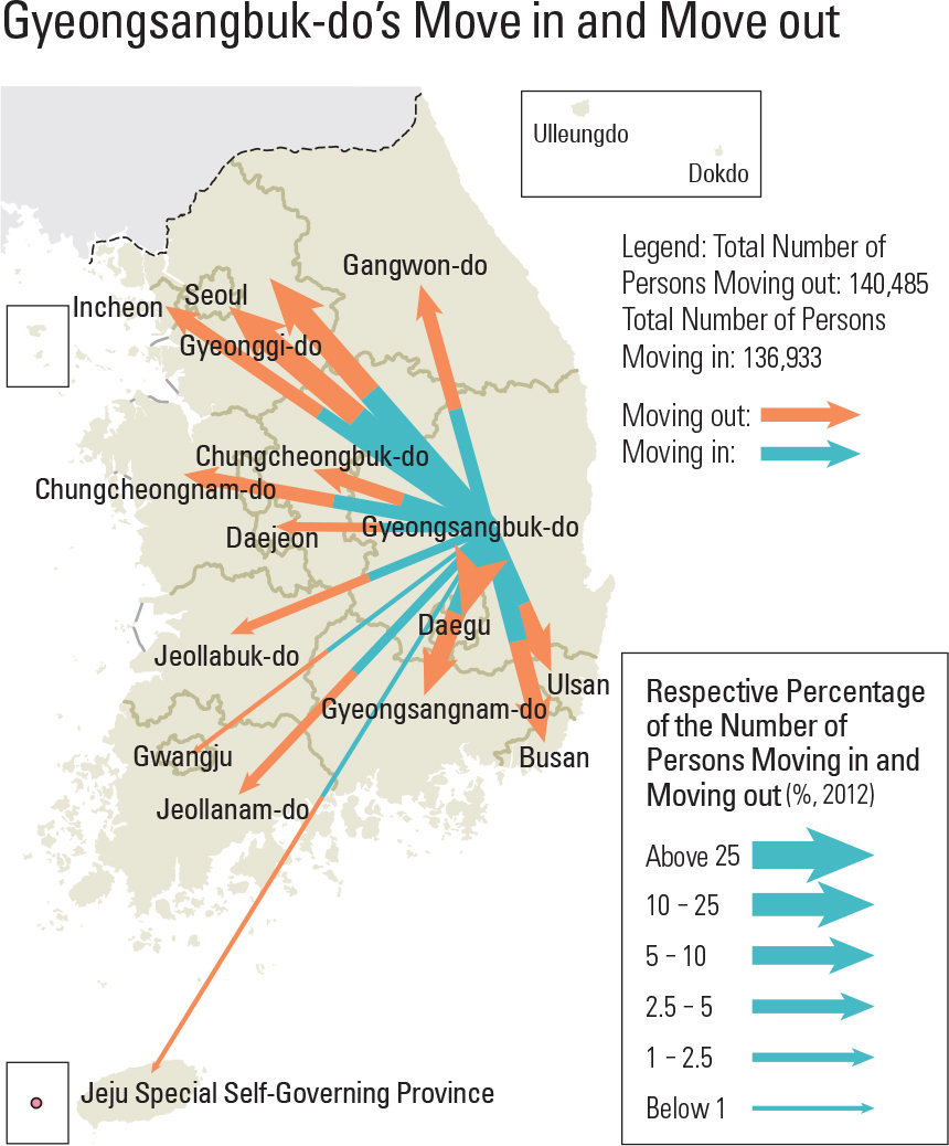 Gyeongsangbuk-do's Move in and Move out