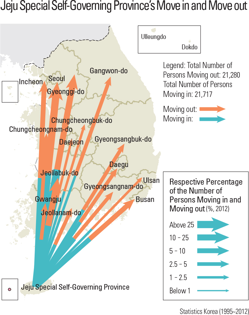 Jeju Special Self-Governing Province's Move in and Move ou