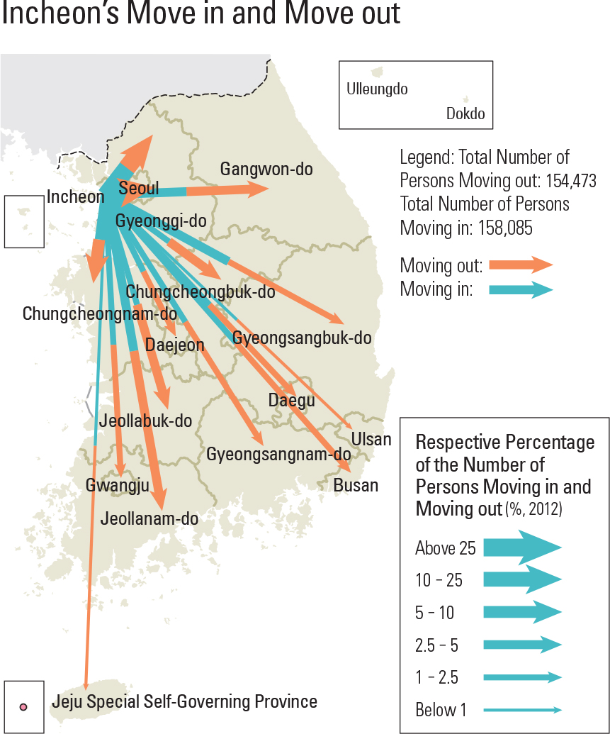 Incheon's Move in and Move out