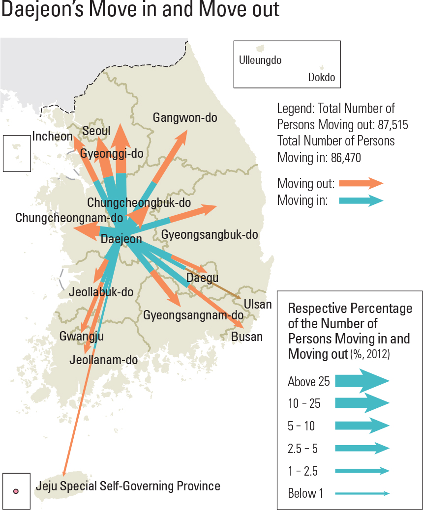 Daejeon's Move in and Move out