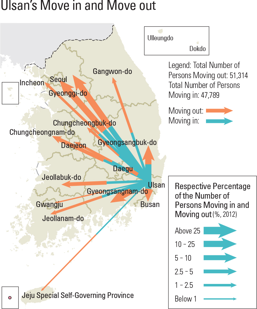 Ulsan's Move in and Move out