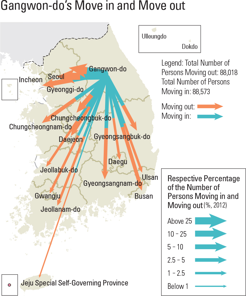 Gangwon-do's Move in and Move out