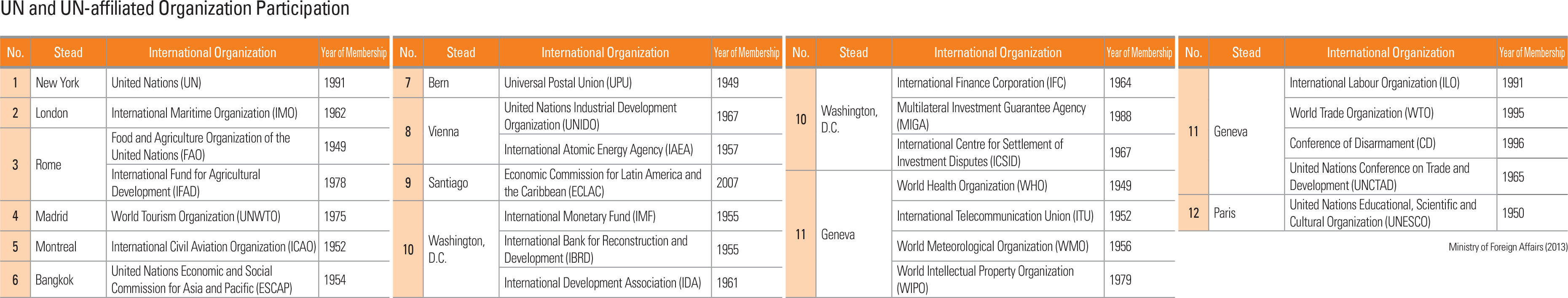 UN and UN-affiliated Organization Participation