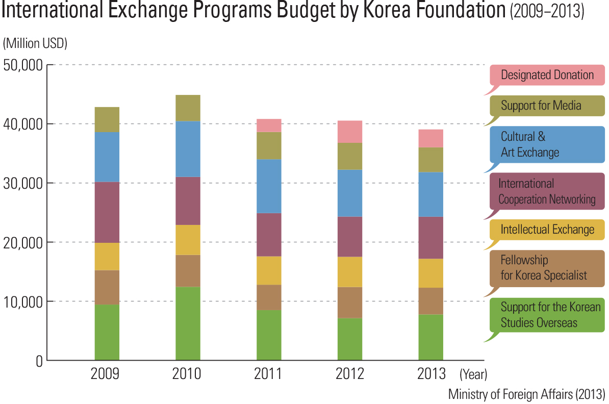 International Exchange Programs Budget by Korea Foundation