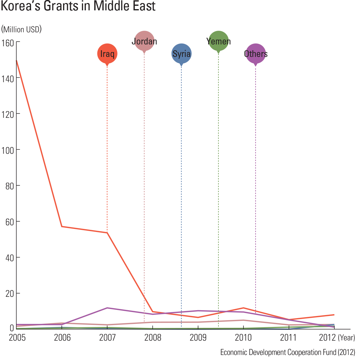 Korea's Grants in Middle East
