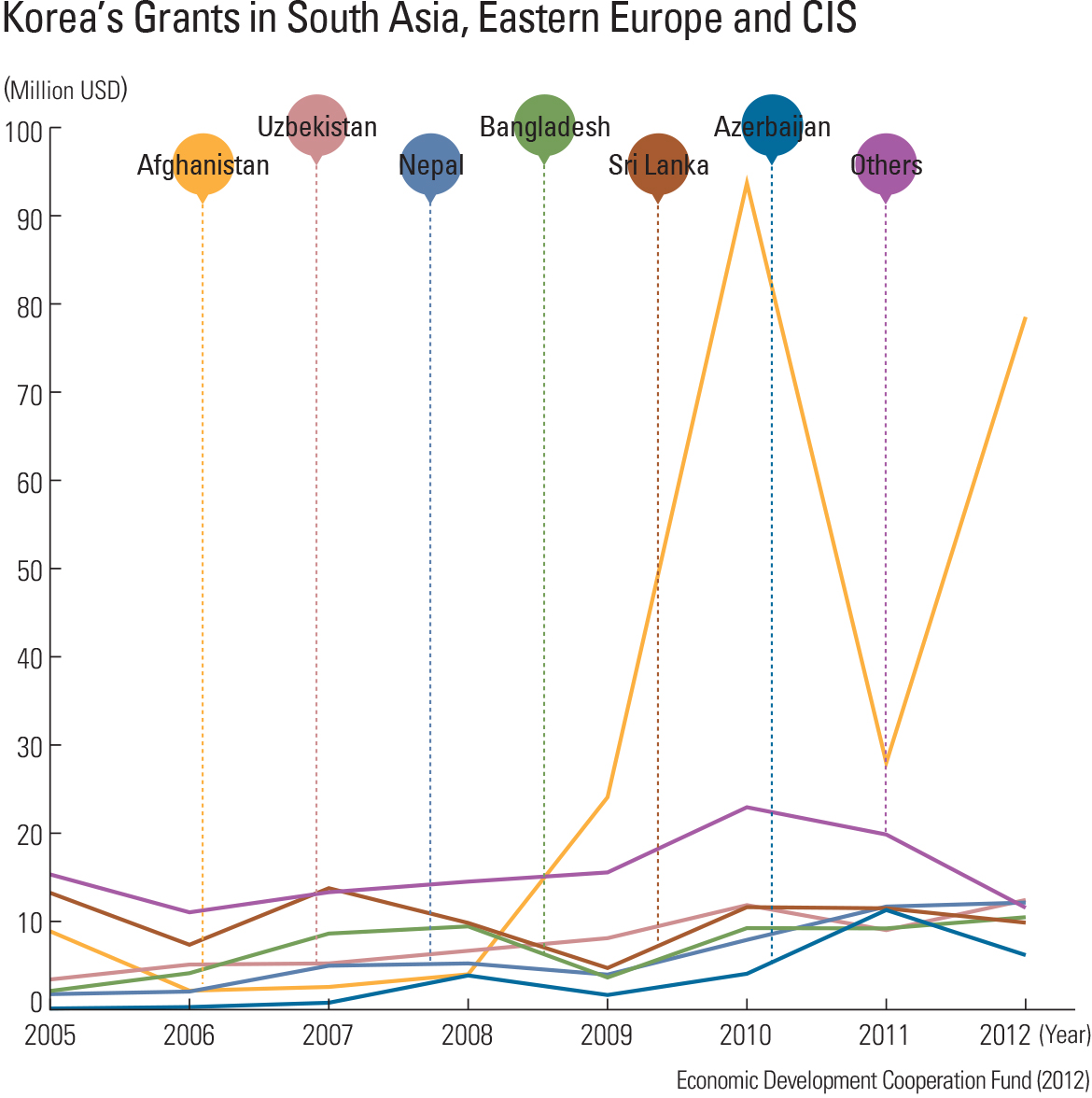 Korea's Grants in South Asia, Eastern Europe and CIS
