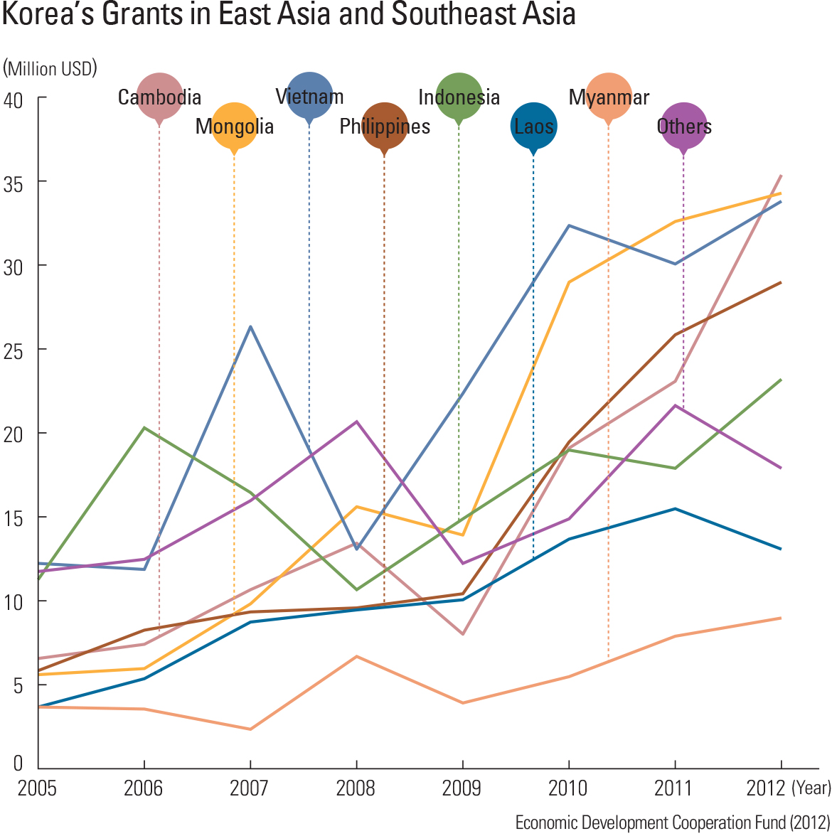 Korea's Grants in East Asia and Southeast Asia
