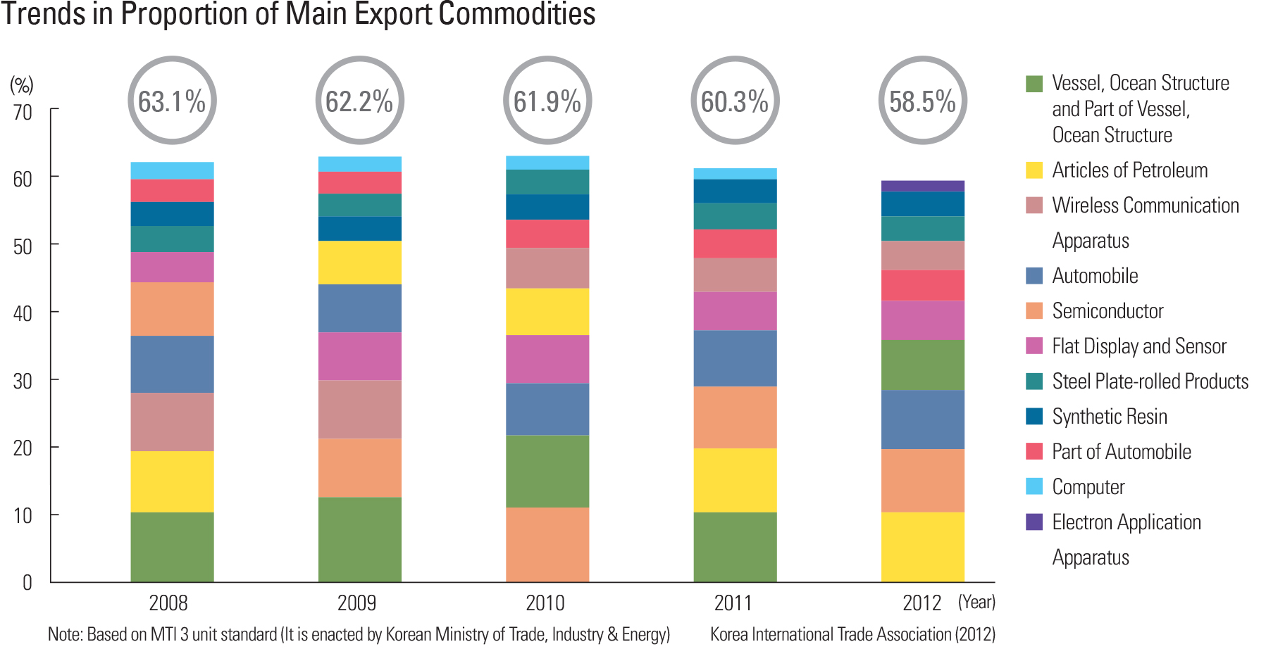 Trends in Proportion of Main Export Commodities