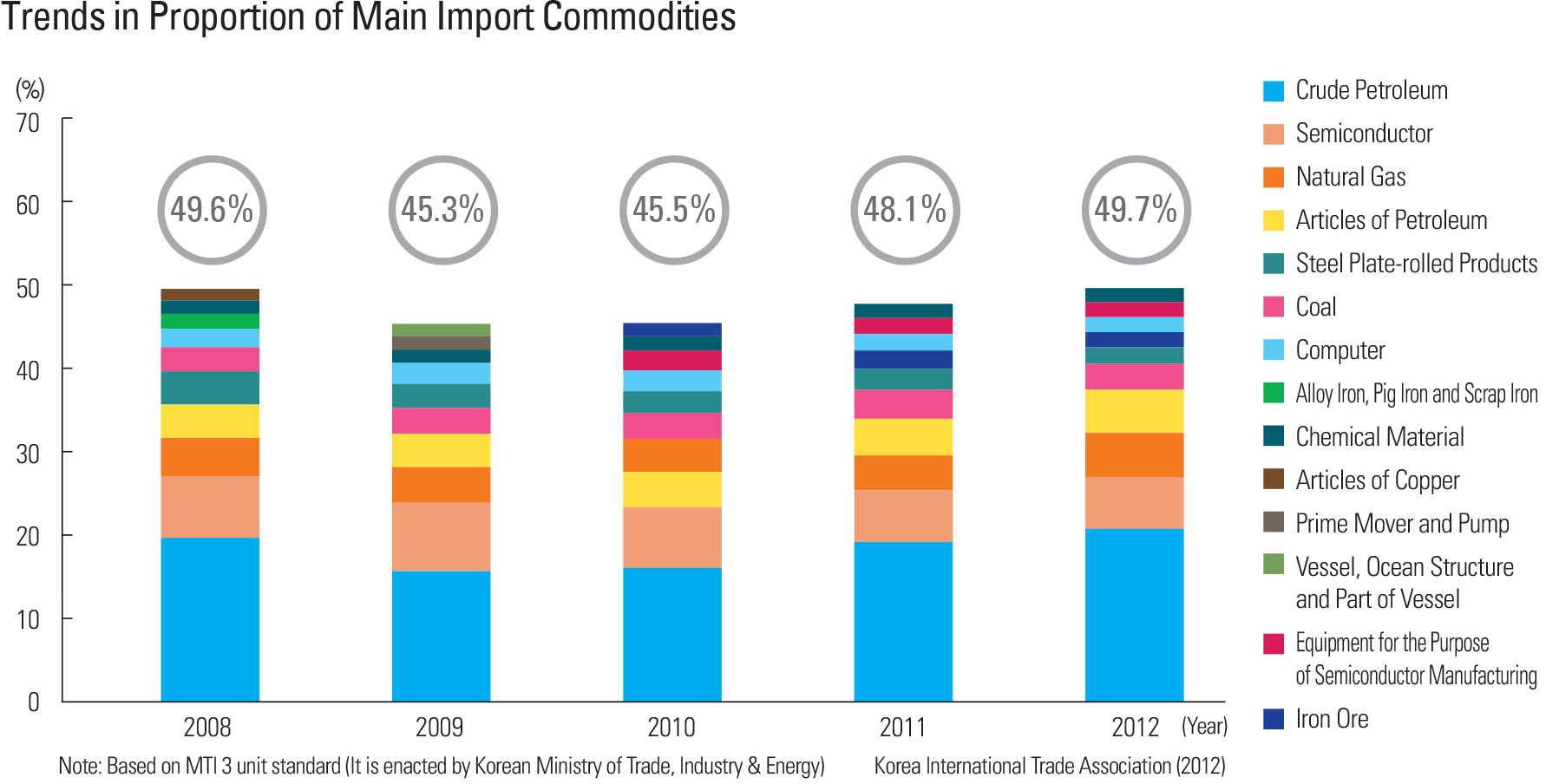 Trends in Proportion of Main Import Commodities