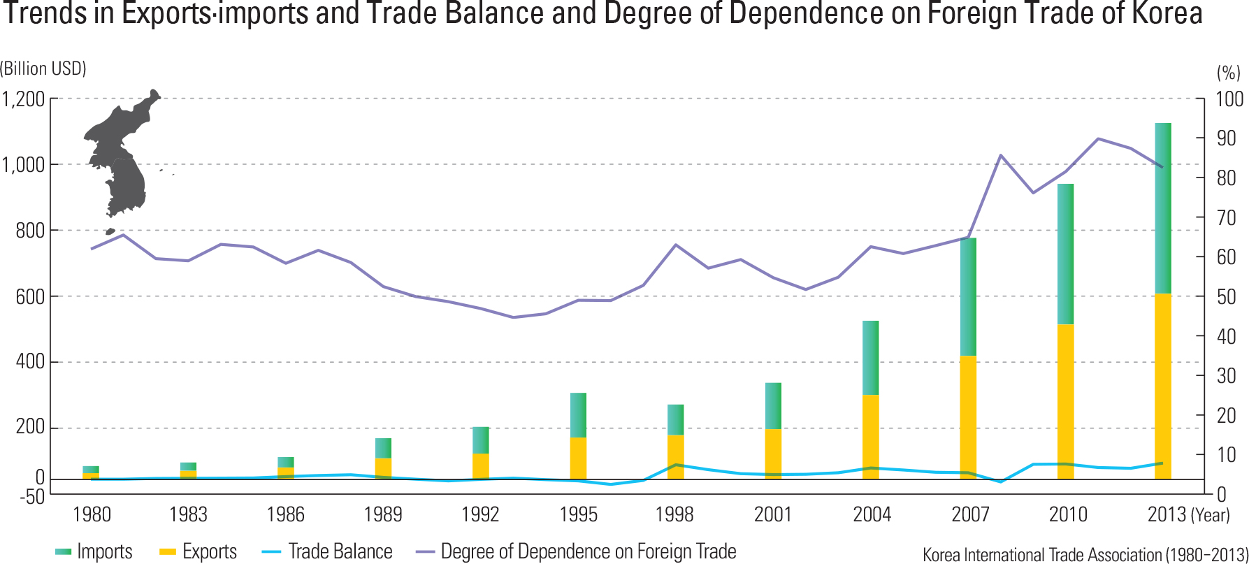 Trends in Exports·imports and Trade Balance and Degree of Dependence on Foreign Trade of Korea