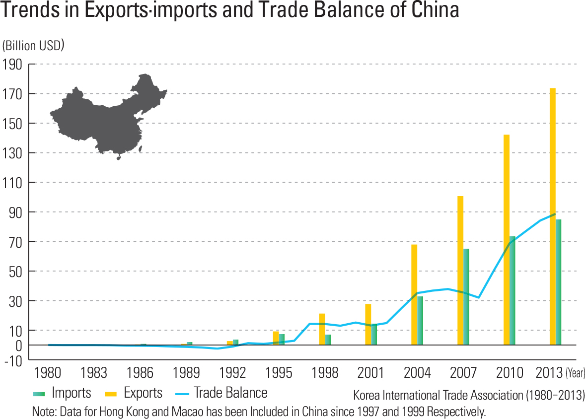 Trends in Exports·imports and Trade Balance of China