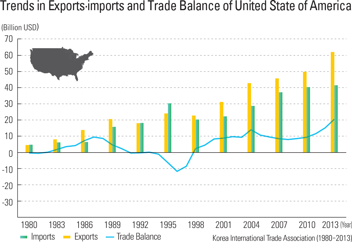 Trends in Exports·imports and Trade Balance of United State of America