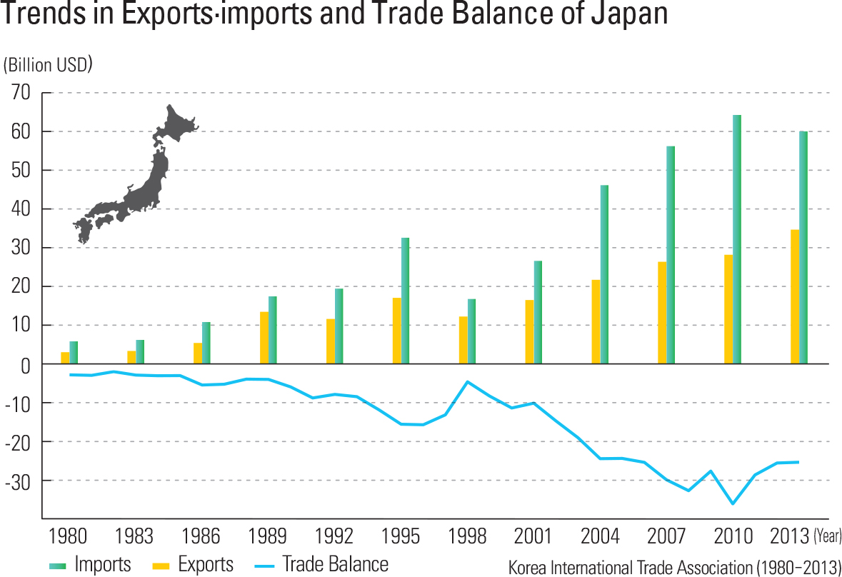 Trends in Exports·imports and Trade Balance of Japan