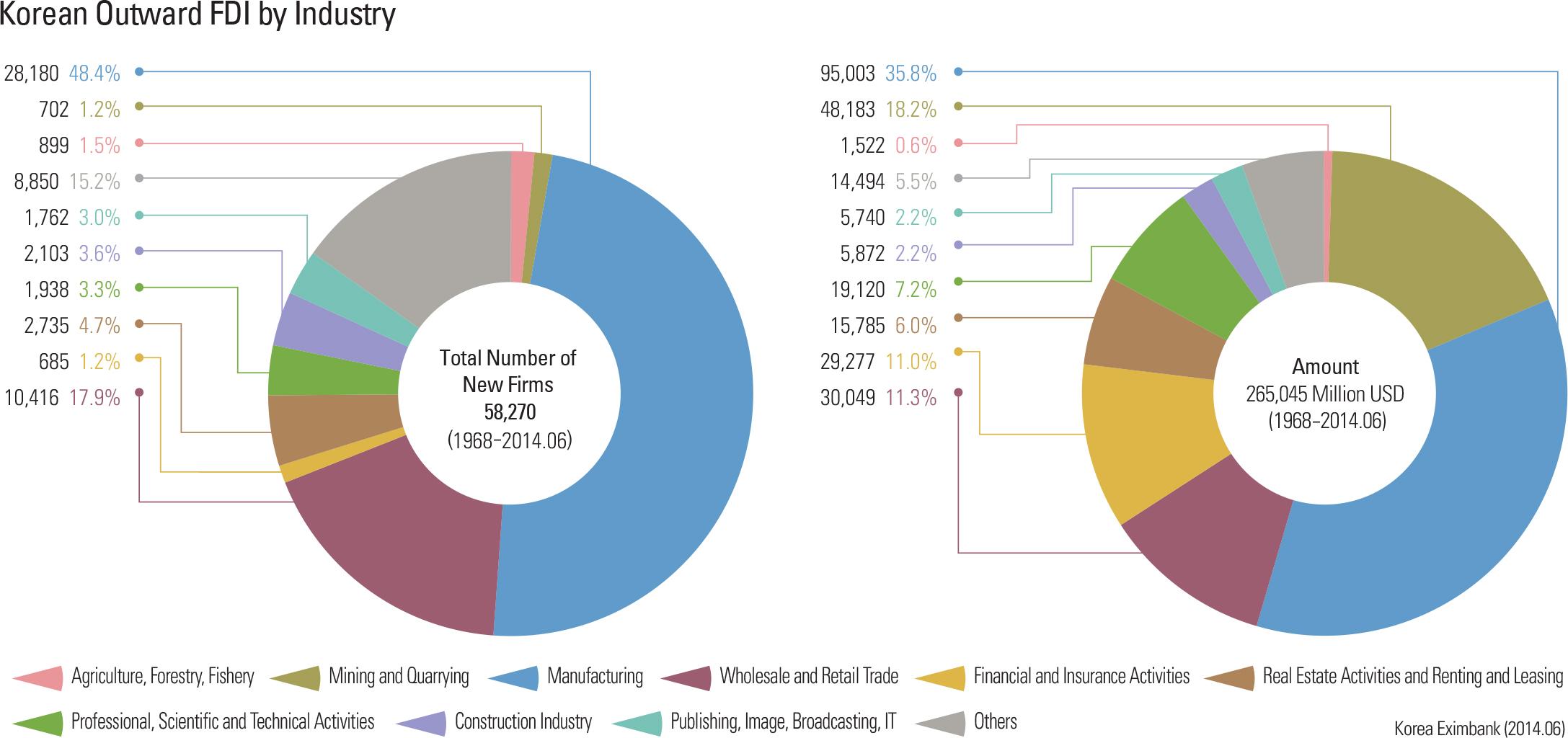 Korean Outward FDI by Industry