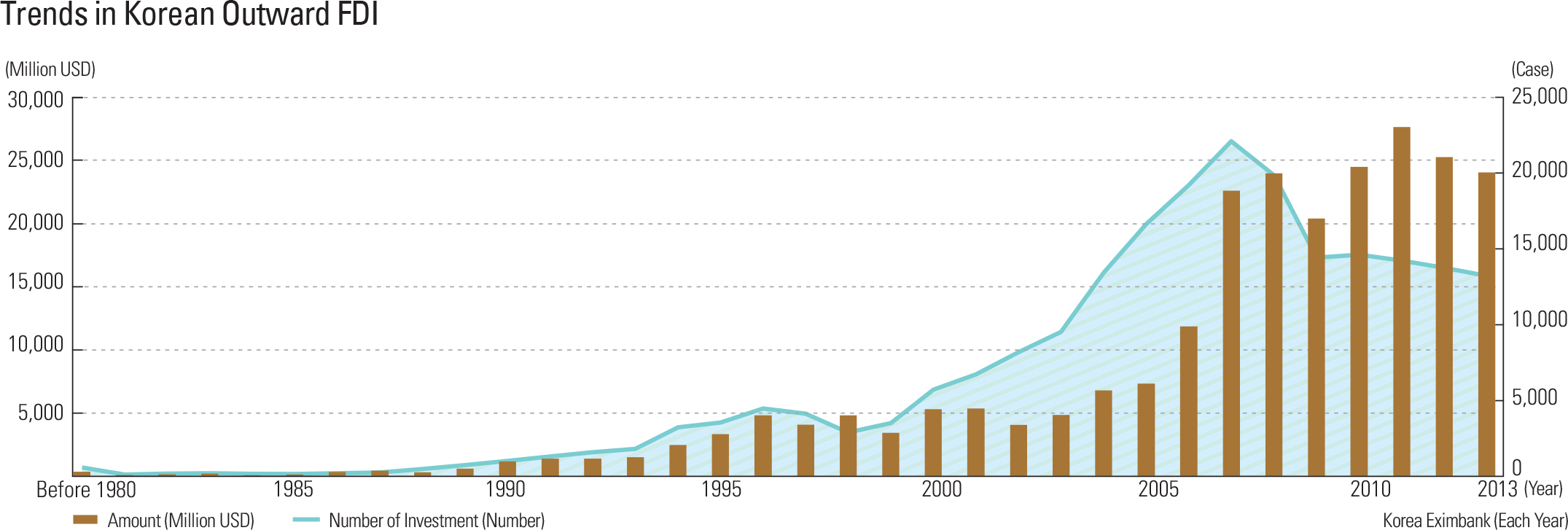 Trends in Korean Outward FDI